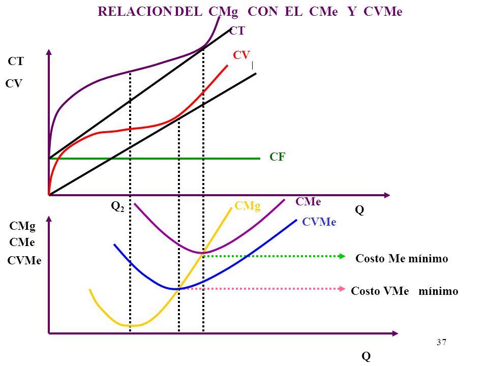DETERMINACIÓN DE LOS COSTOS MEDIOS MÍNIMOS Los costos medios mínimos (unitarios mínimos) se determinan g ráficamente en los puntos donde corta o inter