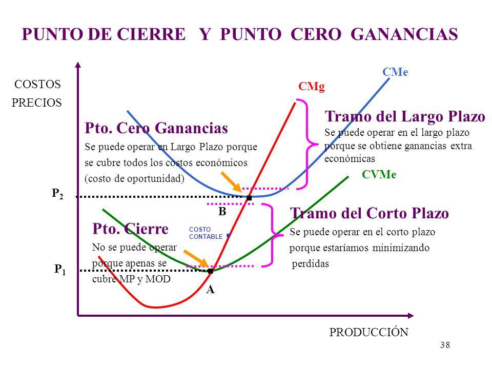 RELACION DEL CMg CON EL CMe Y CVMe Q Q CT CMg CT CMgQ2Q2 CV CMe CVMe CF CMe CVMe Costo Me mínimo Costo VMe mínimo 37