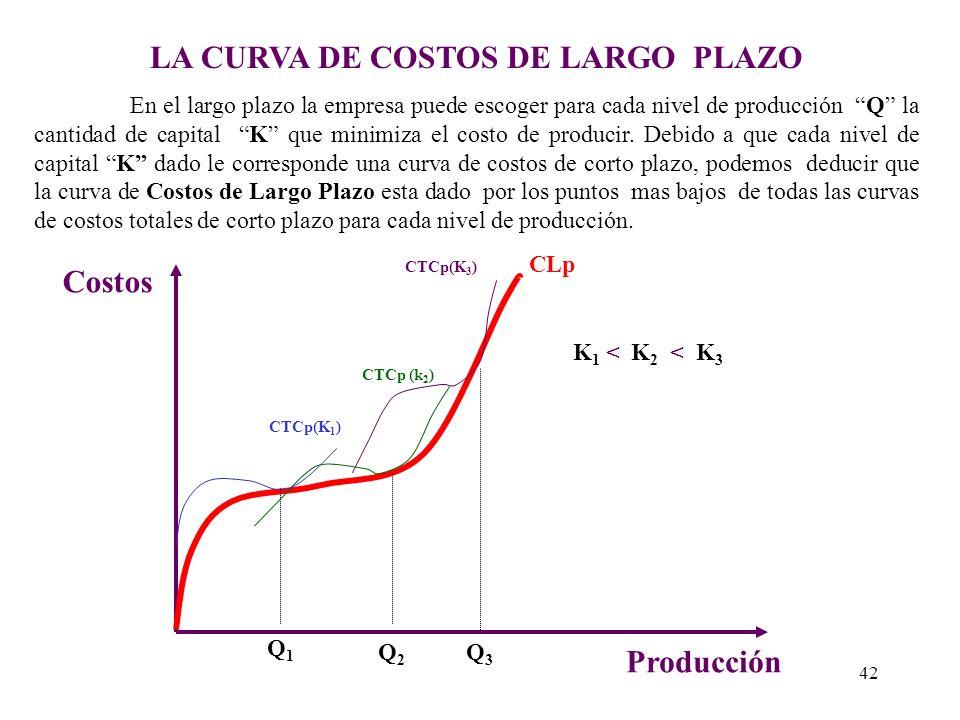 LAS CURVAS DE LARGO PLAZO Q Q CLp CMeLp CLp Q2Q2 CMgLp H G Q3Q3 - En el punto G es el punto donde el CMgLp corta al CMeLp en su punto mínimo. - Se da