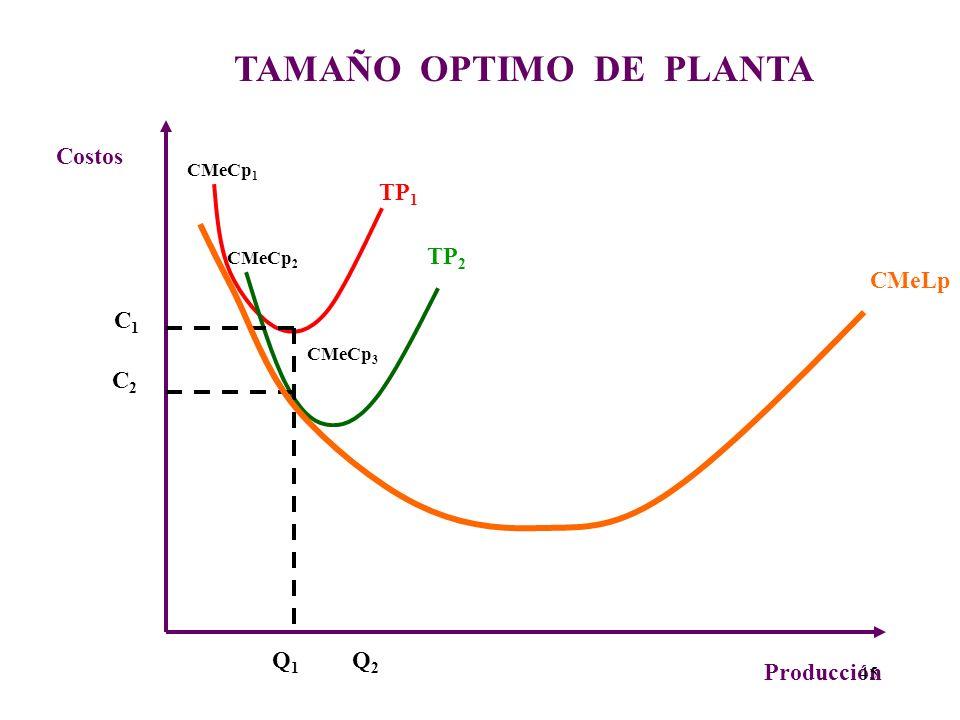 TAMAÑO OPTIMO DE PLANTA. Cada curva de Costos Medios de Corto Plazo (CMeCp), representa un tamaño de planta distinta con una cantidad fija de capital