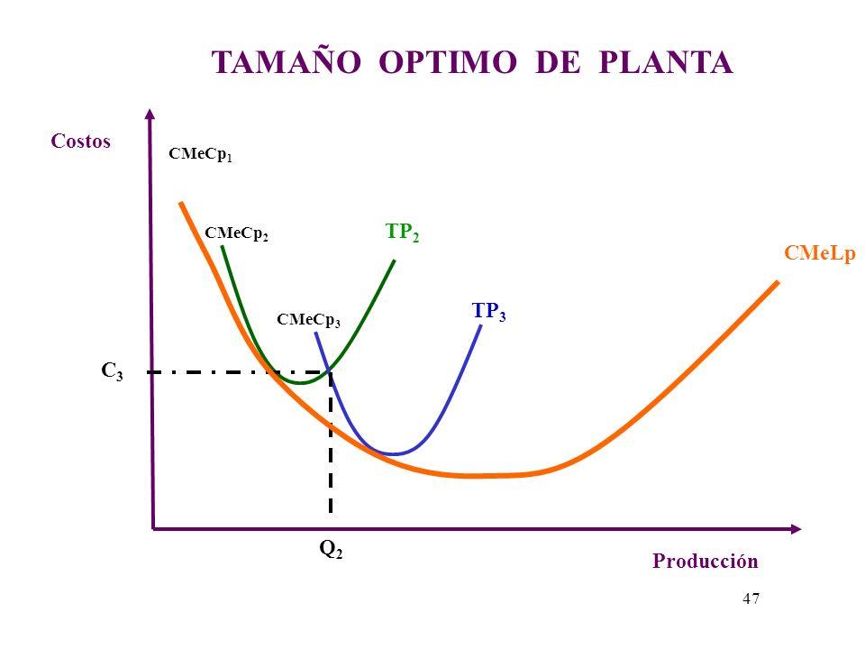 CASO DOS Si el nuevo nivel de producción esperado es Q 2 entonces tendríamos 2 opciones de planta TP 2 y TP 3. - Si elegimos TP 2 o el TP 3 en ambos c