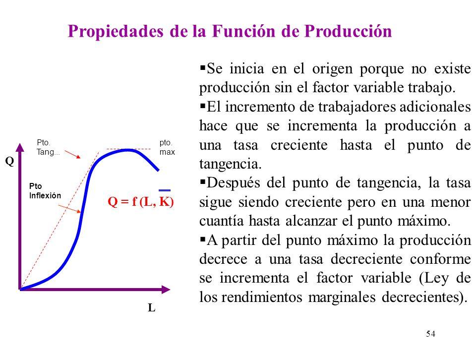 PRODUCCIÓN A CORTO PLAZO : La producción a corto plazo se da cuando el insumo capital es fijo por razones que ya explicamos. Entonces nuestra función