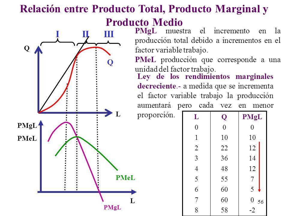 LA PRODUCTIVIDAD Es el rendimiento que cada uno de los factores aporta a la producción. Medidas de Productividad : Productividad Total. Es la máxima c
