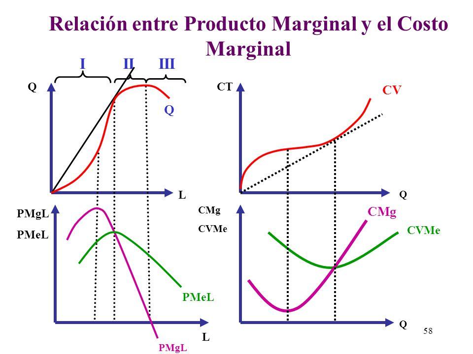 Q L L PMgL PMeL Las Tres Etapas de la Producción PMgL PMeL Q IIIIII Etapa I El PMeL es creciente. El PMgL luego de alcanzar su máximo comienza a decre