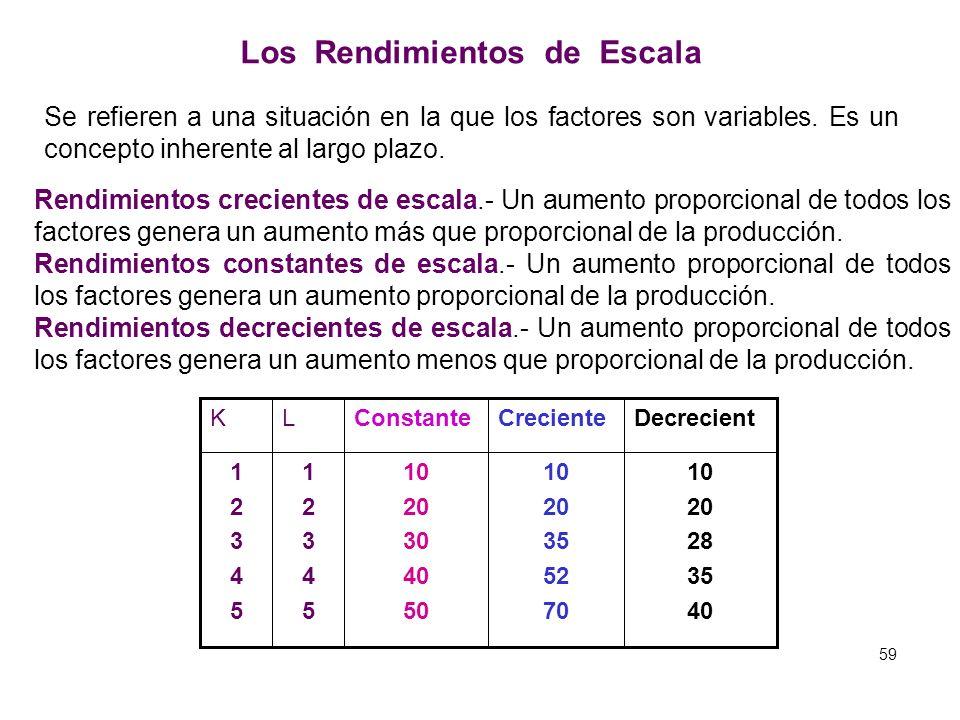 Relación entre Producto Marginal y el Costo Marginal Q L L PMgL PMeL PMgL Q IIIIII CT Q CMg CVMe CMg CVMe PMeL Q CV 58