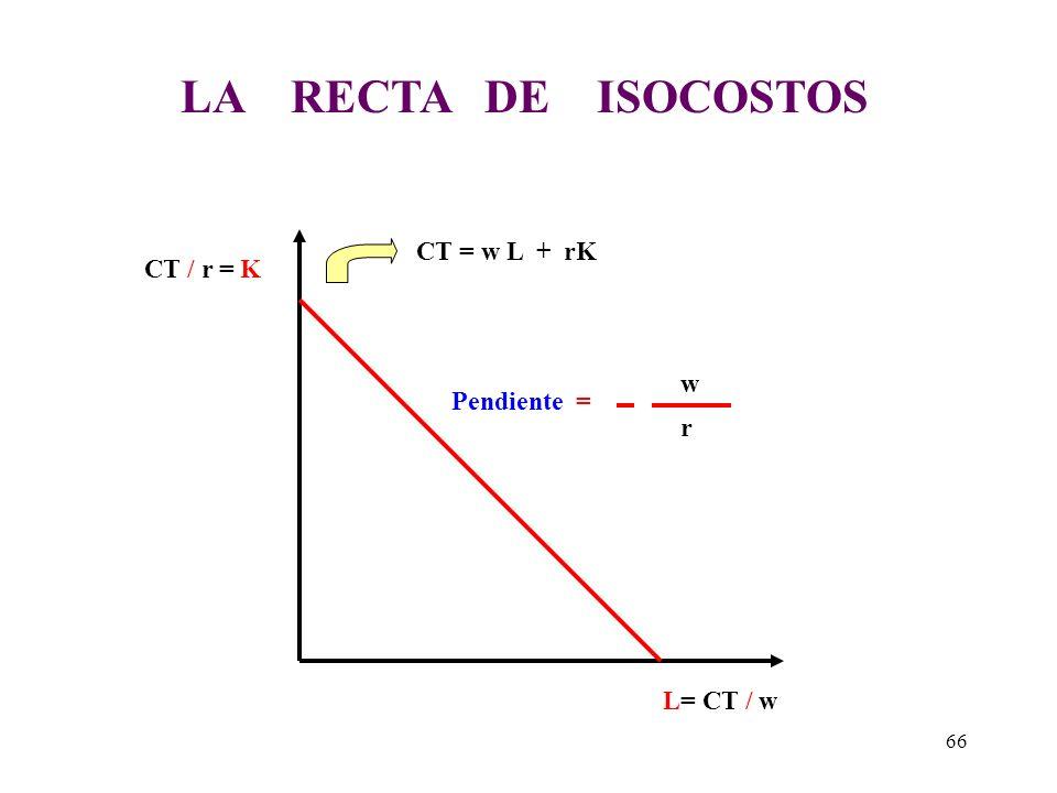 La curva de isocostos muestra las diferentes combinaciones de en la utilización de dos insumos que dan como resultado el mismo costo para la empresa.