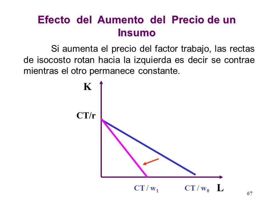 CT / r = K L= CT / w LA RECTA DE ISOCOSTOS CT = w L + rK Pendiente = w r 66