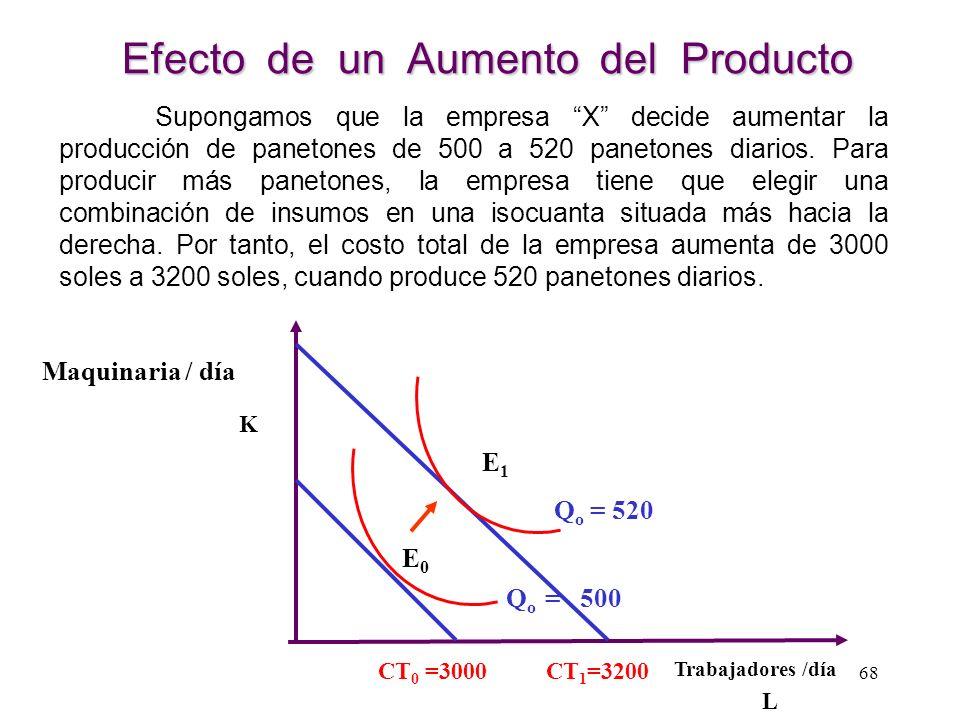 Efecto del Aumento del Precio de un Insumo K L CT / w 0 CT/r Si aumenta el precio del factor trabajo, las rectas de isocosto rotan hacia la izquierda