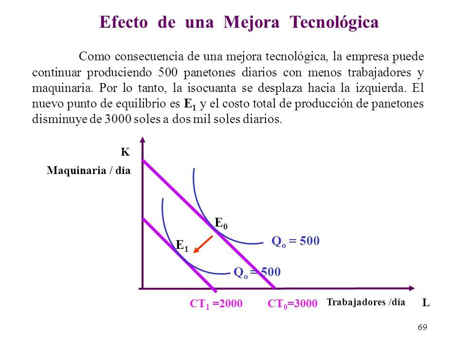 Efecto de un Aumento del Producto Maquinaria / día Trabajadores /día CT 1 =3200 Supongamos que la empresa X decide aumentar la producción de panetones