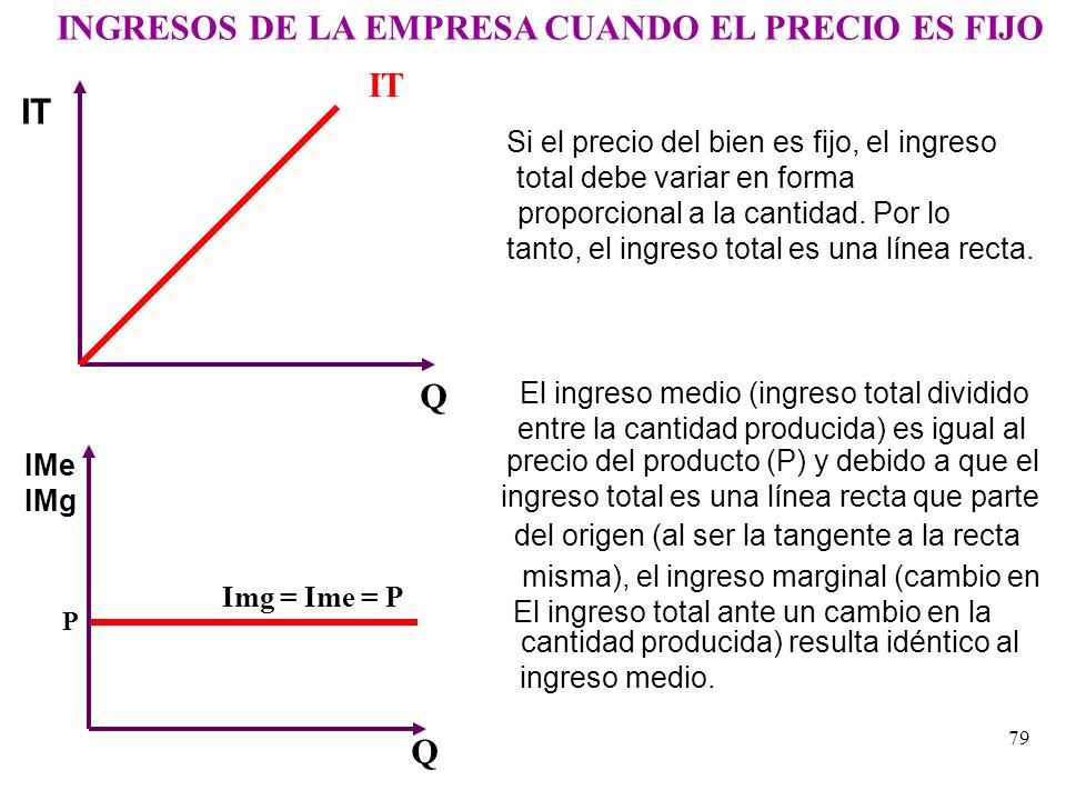 LOS INGRESOS DE LA EMPRESA En cuanto a los ingresos de la empresa, es necesario distinguir dos casos: el precio fijo y el precio variable. El precio f