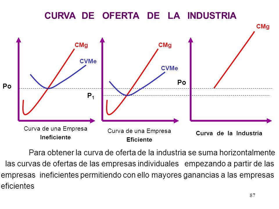 CURVA DE OFERTA DE LA EMPRESA EN EL CORTO PLAZO La curva de oferta de la empresa individual en el corto plazo es un tramo del costo marginal a partir