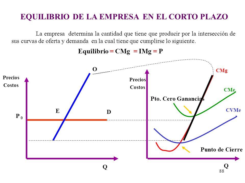 CURVA DE OFERTA DE LA INDUSTRIA CMg CVMe CMg CVMe Po P1P1 CMg Curva de una Empresa Ineficiente Curva de una Empresa Eficiente Curva de la Industria Pa