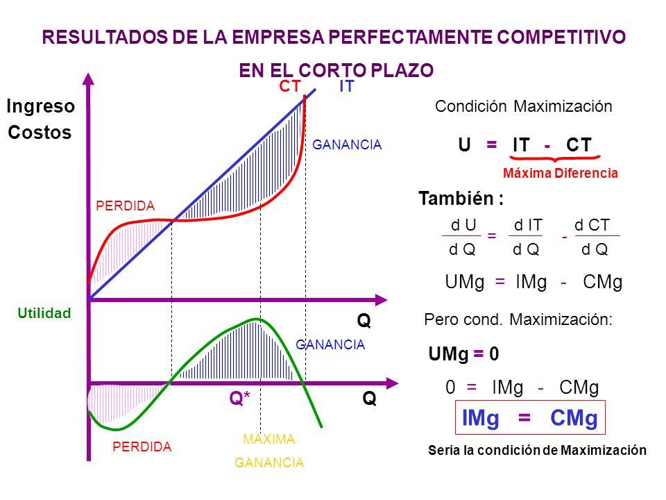 RESULTADOS DE LA EMPRESA PERFECTAMENTE COMPETITIVO EN EL CORTO PLAZO Ingreso Costos ITCT Utilidad Q Q* U = IT - CT Condición Maximización Máxima Difer