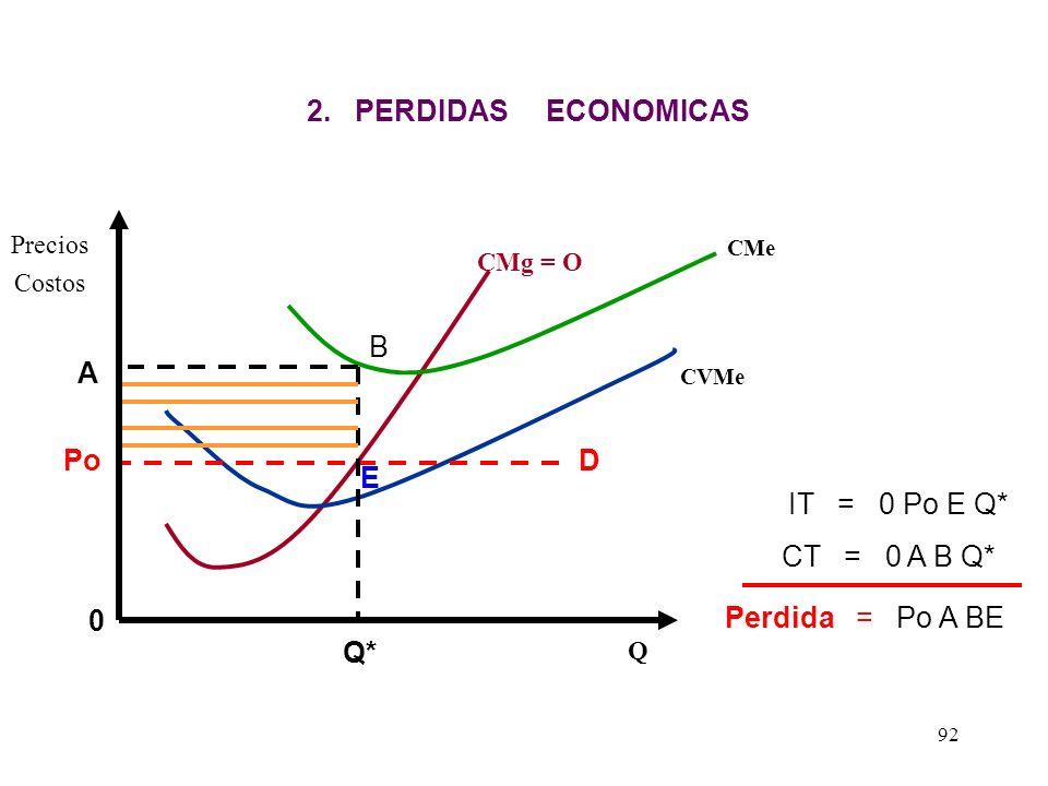 CMg = O CMe CVMe Precios Costos Q Po RESULTADOS DE LA EMPRESA PERFECTAMENTE COMPETITIVO EN EL CORTO PLAZO 1. GANANCIAS EXTRA ECONOMICAS A Q* E B IT =