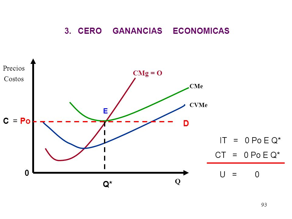 CMg = O CMe CVMe Precios Costos Q Po 2. PERDIDAS ECONOMICAS A Q* B E IT = 0 Po E Q* CT = 0 A B Q* 0 Perdida = Po A BE D 92