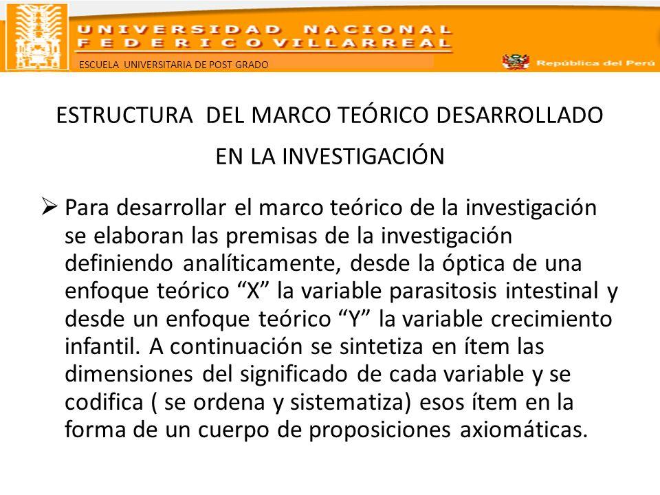 ESCUELA UNIVERSITARIA DE POST GRADO ESTRUCTURA DEL MARCO TEÓRICO DESARROLLADO EN LA INVESTIGACIÓN La especificación del a conexión entre variables sobre la que indaga el problema.