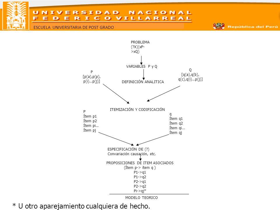 ESCUELA UNIVERSITARIA DE POST GRADO PROBLEMA (?X)(xP- >xQ) VARIABLES P y Q DEFINICIÓN ANALITICA P [p(a),p(p), p(i)…p(j)] Q [q(a),q(b), q(c),q(i)…p(j)]