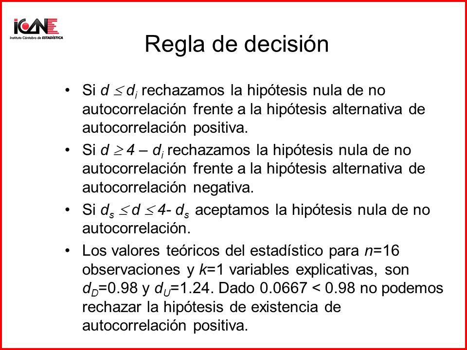 Regla de decisión Si d d i rechazamos la hipótesis nula de no autocorrelación frente a la hipótesis alternativa de autocorrelación positiva. Si d 4 –