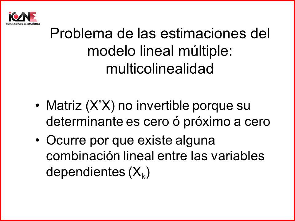 Problema de las estimaciones del modelo lineal múltiple: multicolinealidad Matriz (XX) no invertible porque su determinante es cero ó próximo a cero O