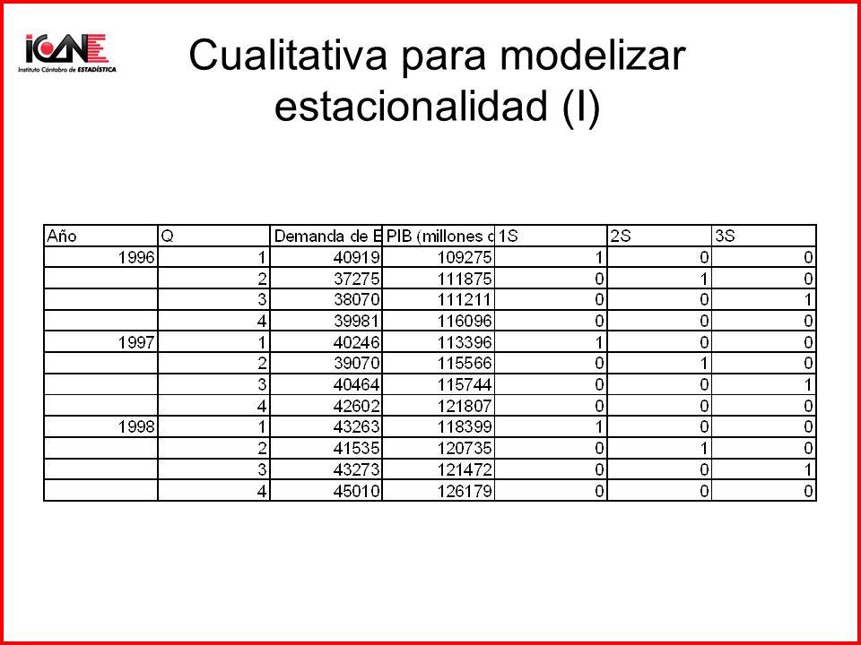 Cualitativa para modelizar estacionalidad (I)
