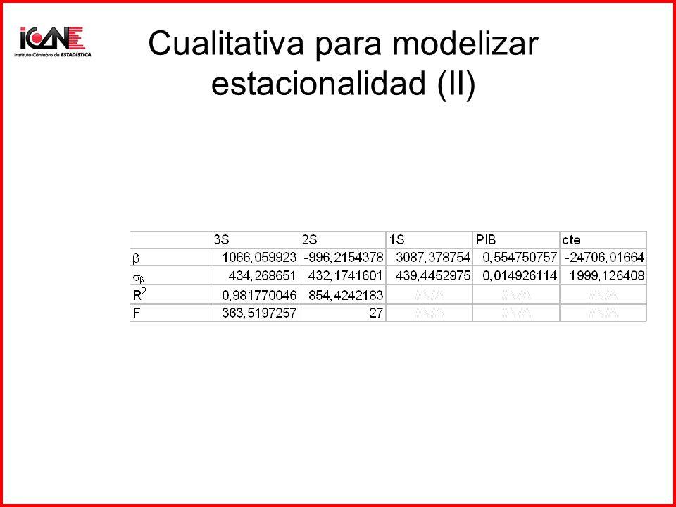 Cualitativa para modelizar estacionalidad (II)