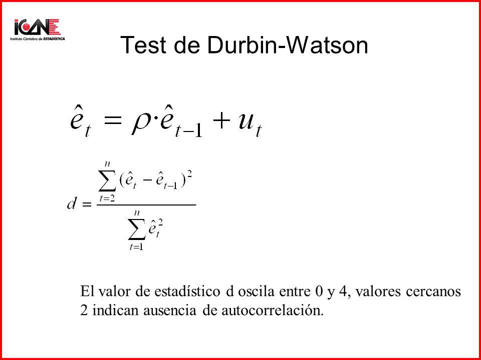 Test de Durbin-Watson El valor de estadístico d oscila entre 0 y 4, valores cercanos 2 indican ausencia de autocorrelación.