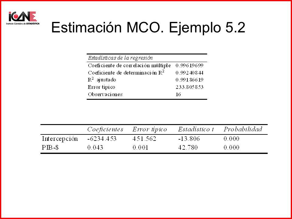 Estimación MCO. Ejemplo 5.2