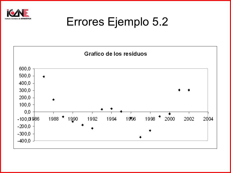 Errores Ejemplo 5.2
