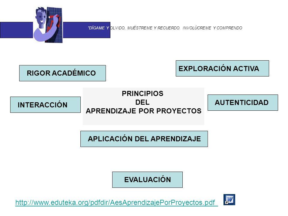 PRINCIPIOS DEL APRENDIZAJE POR PROYECTOS AUTENTICIDAD RIGOR ACADÉMICO APLICACIÓN DEL APRENDIZAJE EXPLORACIÓN ACTIVA INTERACCIÓN EVALUACIÓN http://www.