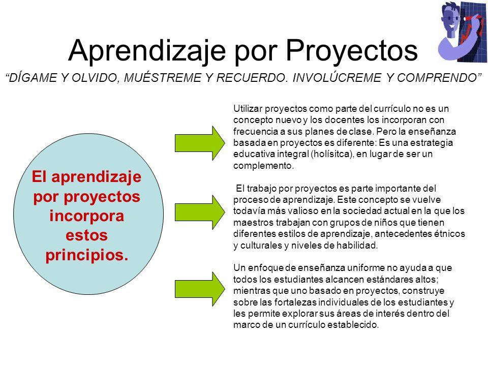 Aprendizaje por Proyectos DÍGAME Y OLVIDO, MUÉSTREME Y RECUERDO. INVOLÚCREME Y COMPRENDO Utilizar proyectos como parte del currículo no es un concepto