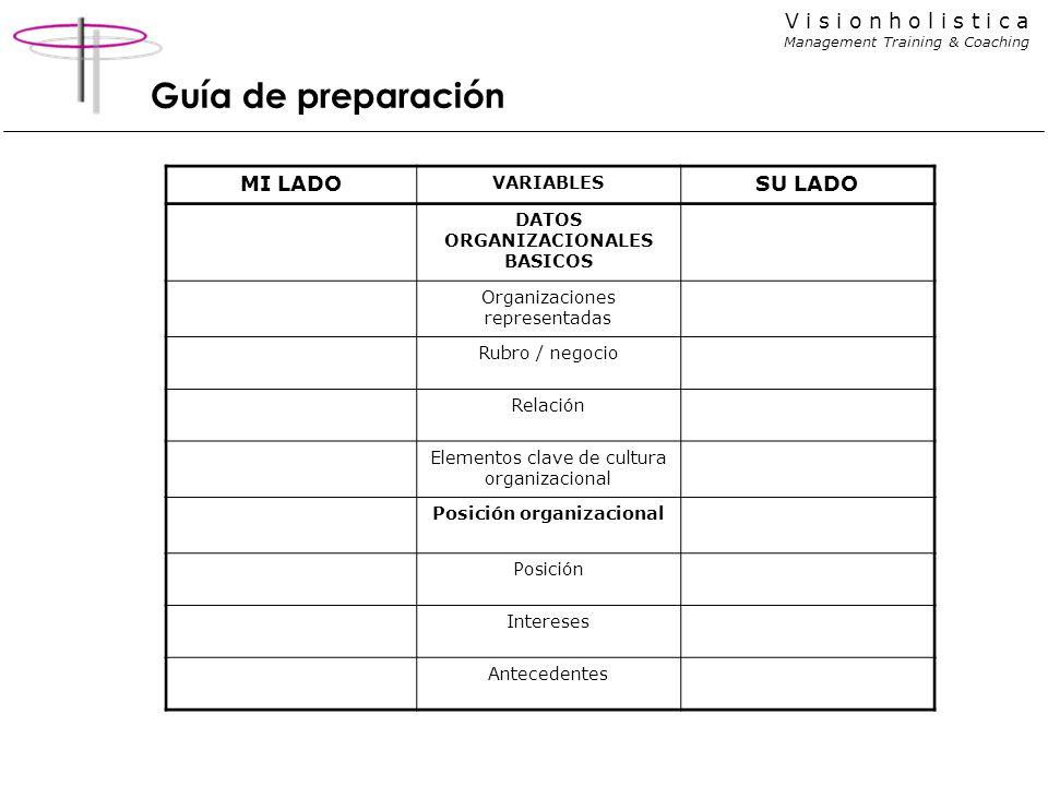 V i s i o n h o l i s t i c a Management Training & Coaching Guía de preparación MI LADO VARIABLES SU LADO DATOS ORGANIZACIONALES BASICOS Organizacion