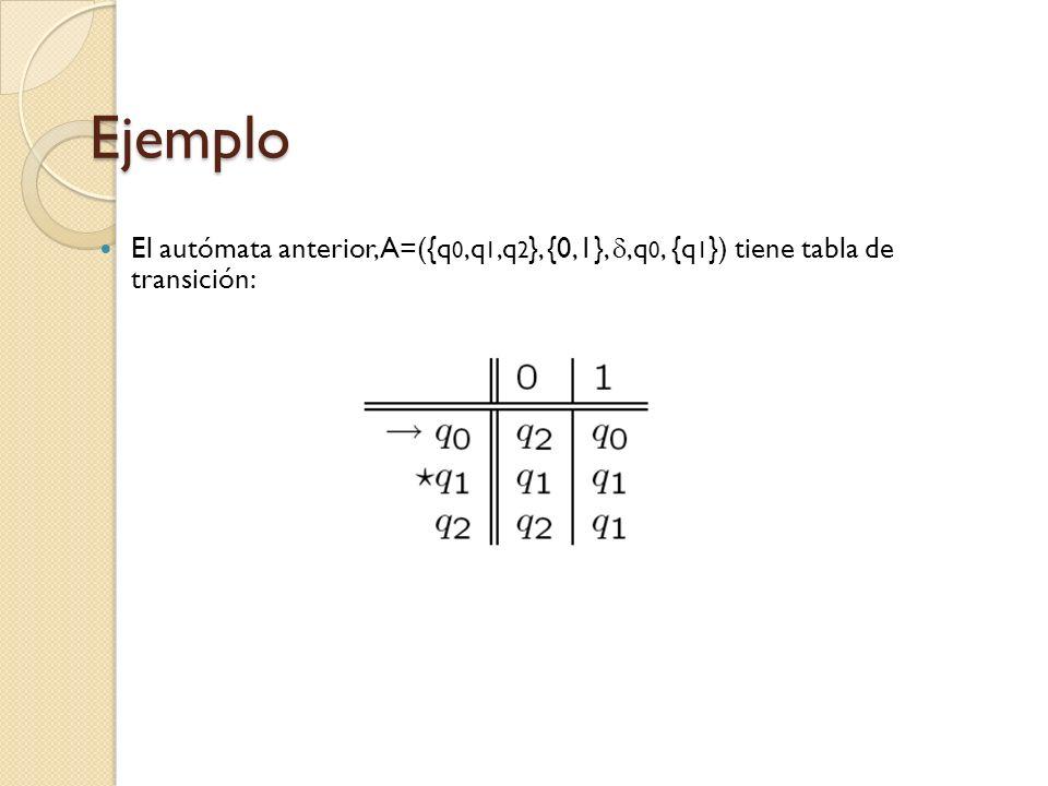 Ejemplo El autómata anterior, A=({q 0,q 1,q 2 }, {0,1},,q 0, {q 1 }) tiene tabla de transición: