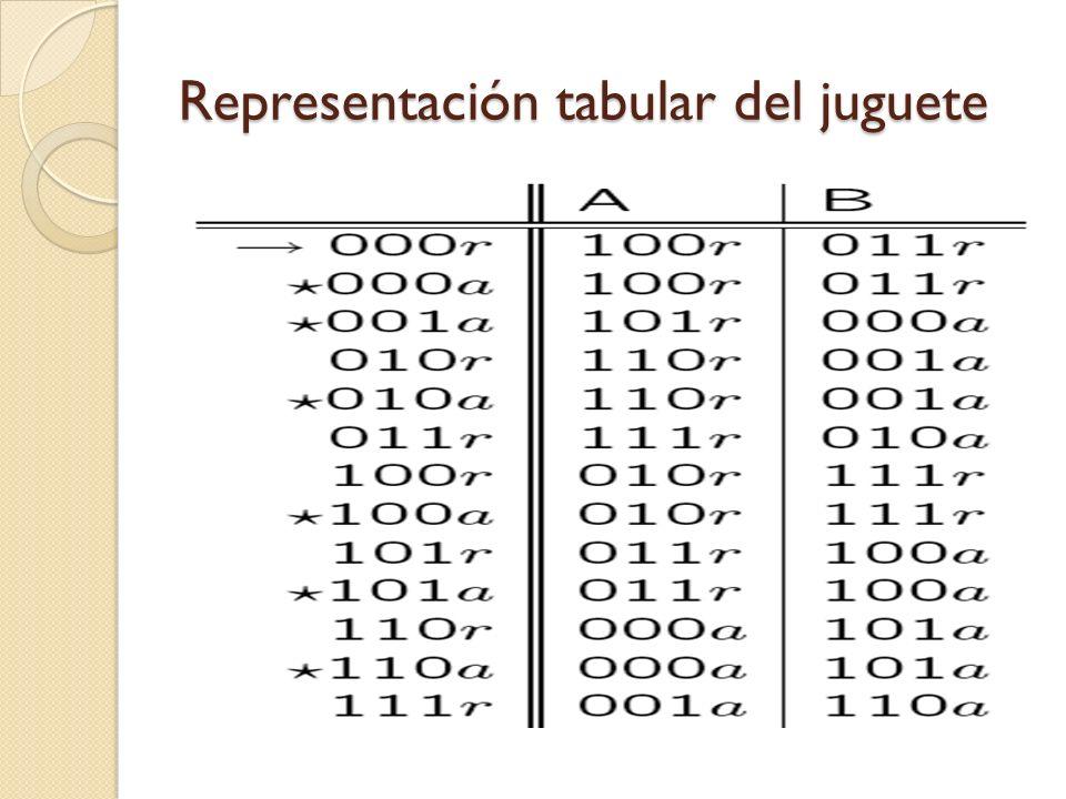 Representación tabular del juguete