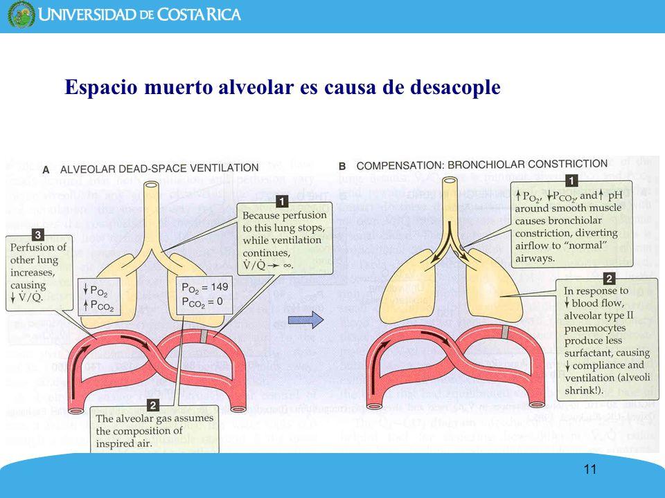 11 Espacio muerto alveolar es causa de desacople