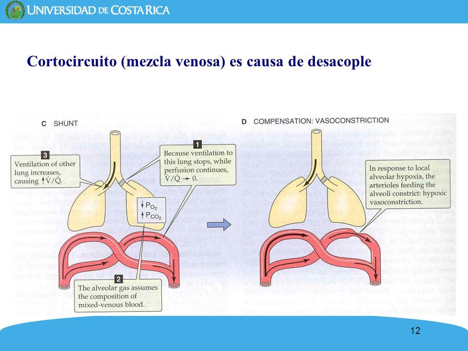 12 Cortocircuito (mezcla venosa) es causa de desacople