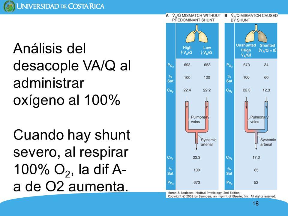 18 Análisis del desacople VA/Q al administrar oxígeno al 100% Cuando hay shunt severo, al respirar 100% O 2, la dif A- a de O2 aumenta.