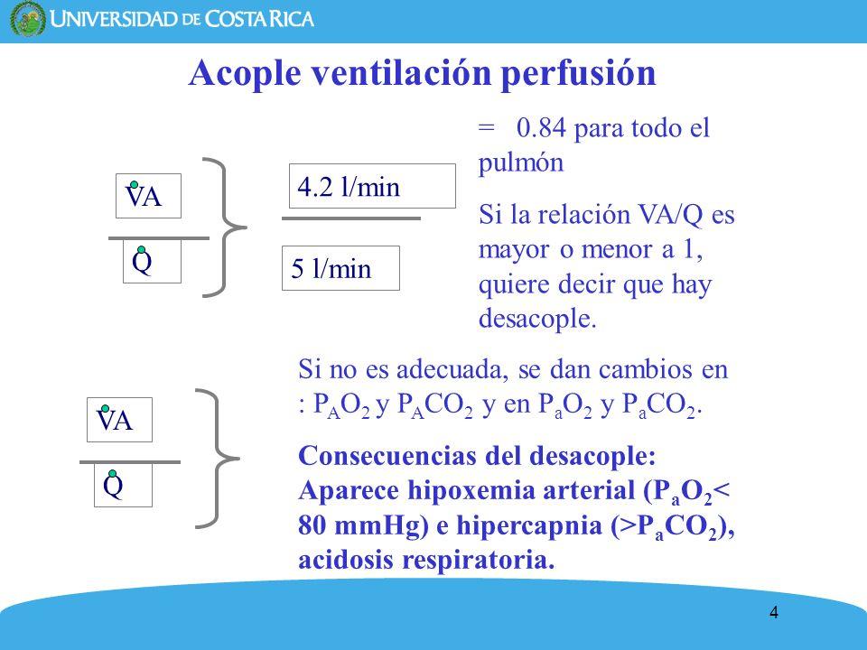 4 Acople ventilación perfusión VA Q Si no es adecuada, se dan cambios en : P A O 2 y P A CO 2 y en P a O 2 y P a CO 2. Consecuencias del desacople: Ap