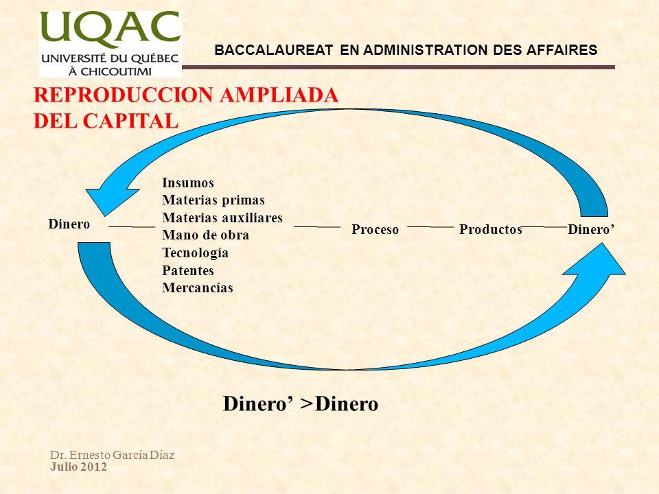 Dr. Ernesto García Díaz Julio 2012 BACCALAUREAT EN ADMINISTRATION DES AFFAIRES Dinero Insumos Materias primas Materias auxiliares Mano de obra Tecnolo