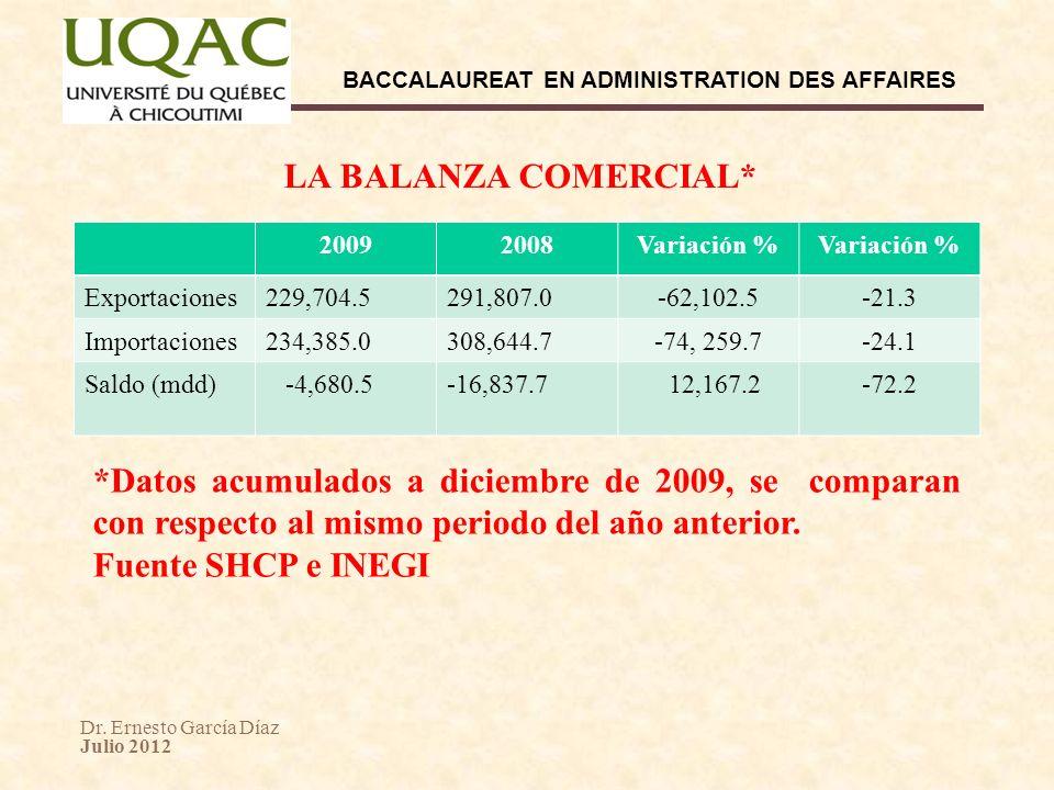 Dr. Ernesto García Díaz Julio 2012 BACCALAUREAT EN ADMINISTRATION DES AFFAIRES 20092008Variación % Exportaciones229,704.5291,807.0-62,102.5-21.3 Impor