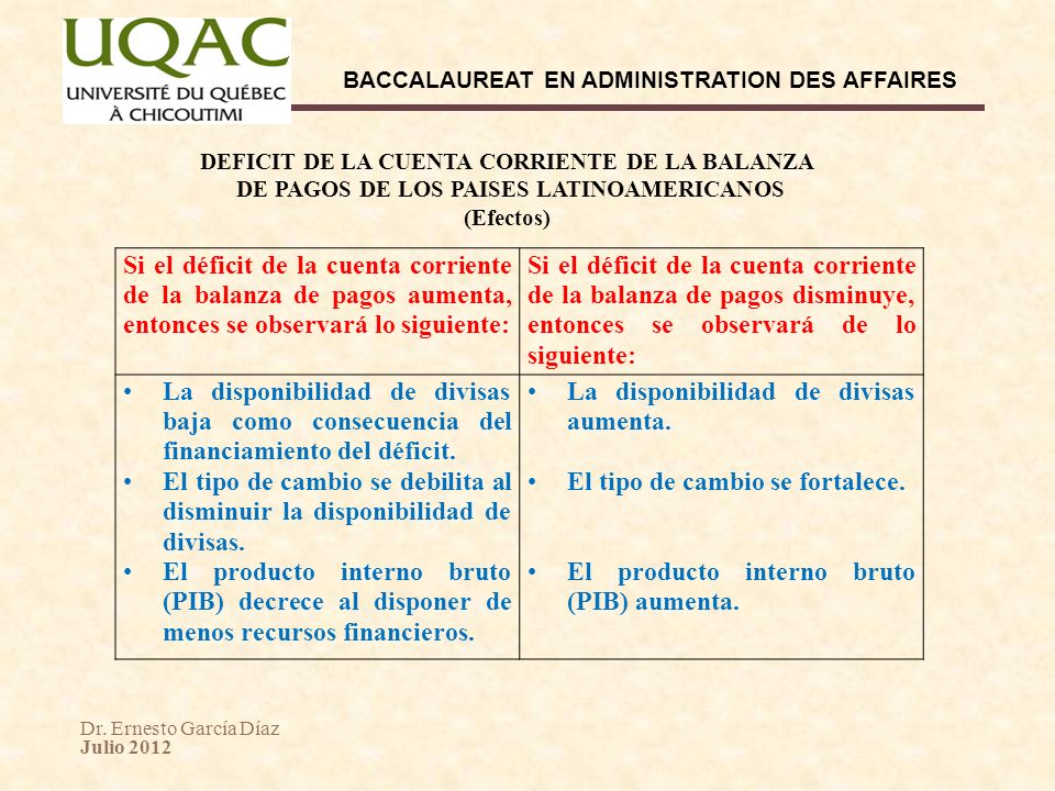 Dr. Ernesto García Díaz Julio 2012 BACCALAUREAT EN ADMINISTRATION DES AFFAIRES Si el déficit de la cuenta corriente de la balanza de pagos aumenta, en