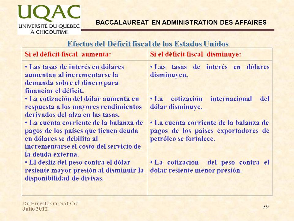 Dr. Ernesto García Díaz Julio 2012 BACCALAUREAT EN ADMINISTRATION DES AFFAIRES 39 Efectos del Déficit fiscal de los Estados Unidos Si el déficit fisca