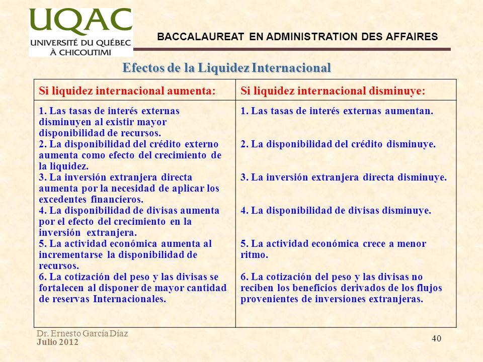 Dr. Ernesto García Díaz Julio 2012 BACCALAUREAT EN ADMINISTRATION DES AFFAIRES 40 Efectos de la Liquidez Internacional Si liquidez internacional aumen