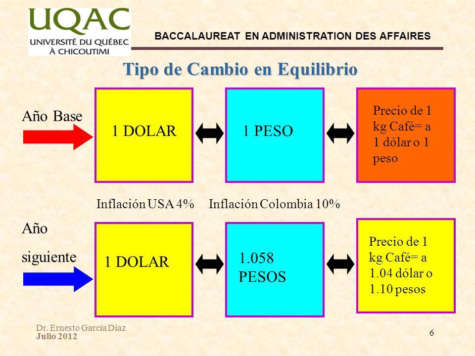 Dr. Ernesto García Díaz Julio 2012 BACCALAUREAT EN ADMINISTRATION DES AFFAIRES 6 Tipo de Cambio en Equilibrio 1 DOLAR Año Base Inflación USA 4% Año si