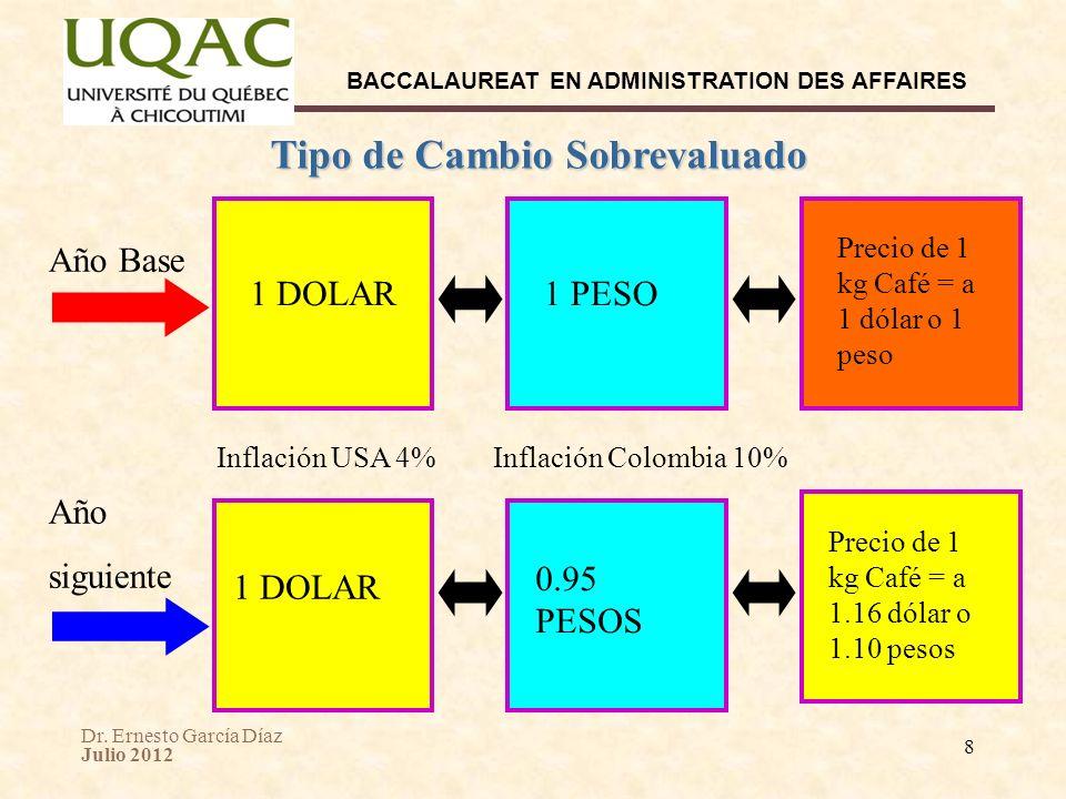 Dr. Ernesto García Díaz Julio 2012 BACCALAUREAT EN ADMINISTRATION DES AFFAIRES 8 Tipo de Cambio Sobrevaluado 1 DOLAR Año Base Inflación USA 4% Año sig