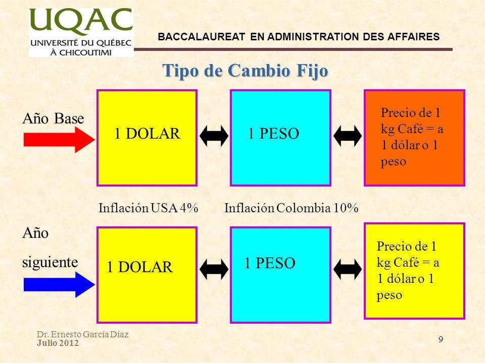 Dr. Ernesto García Díaz Julio 2012 BACCALAUREAT EN ADMINISTRATION DES AFFAIRES 9 Tipo de Cambio Fijo 1 DOLAR Año Base Inflación USA 4% Año siguiente 1