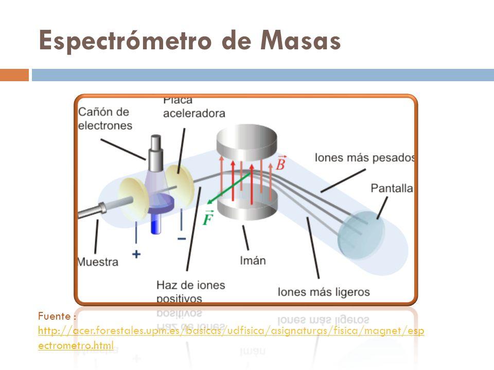 Espectrómetro de Masas Fuente : http://acer.forestales.upm.es/basicas/udfisica/asignaturas/fisica/magnet/esp ectrometro.html http://acer.forestales.up