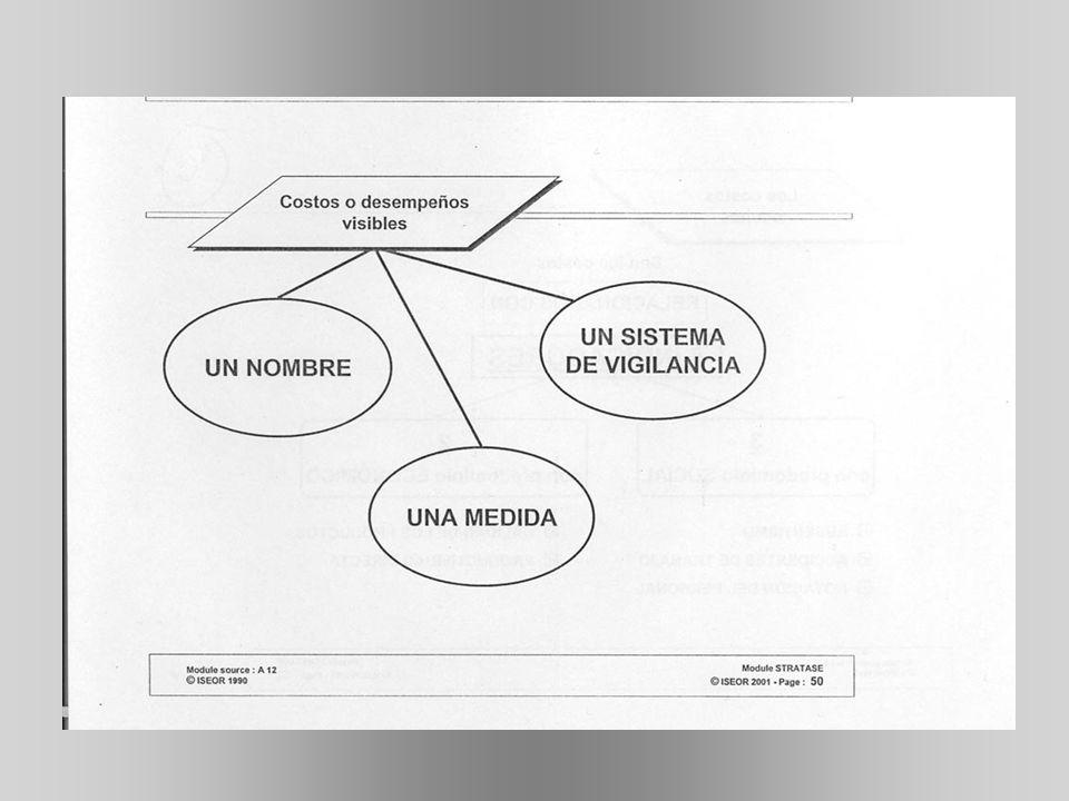 DISFUNCIONAMIENTOS Condiciones de Trabajo Organización de Trabajo Comunicación – Coordinación – Concertación Gestión del Tiempo Formación Integrada Implementación de la Estrategia