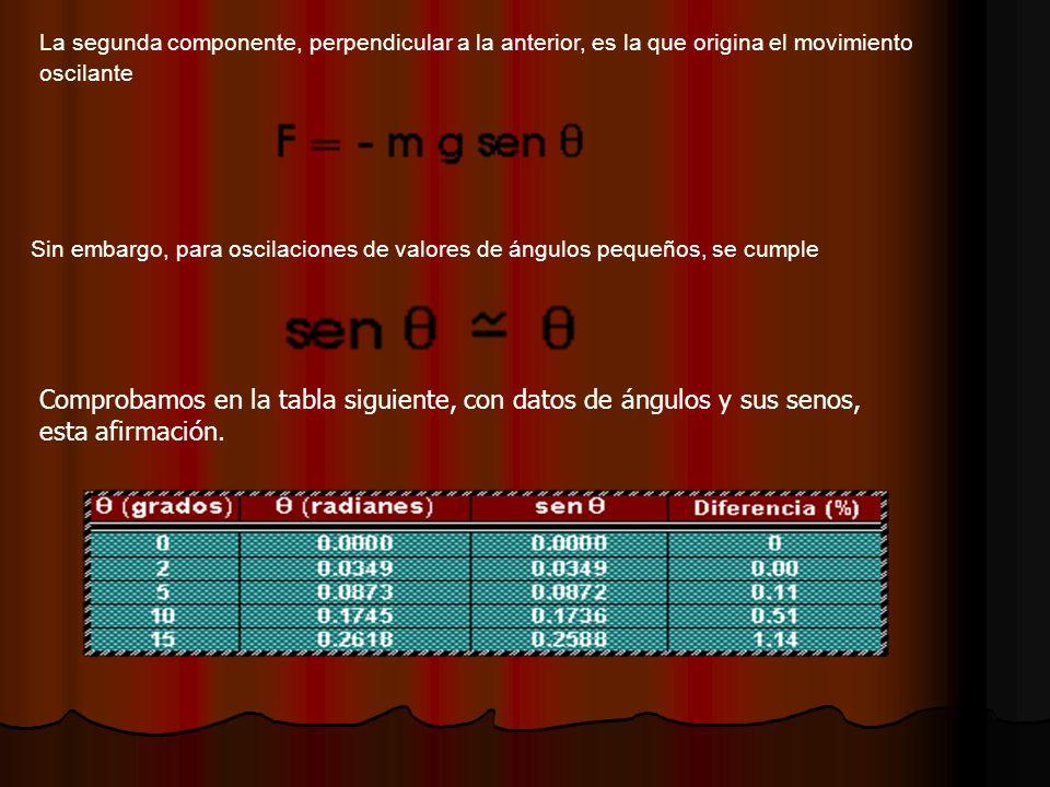 La segunda componente, perpendicular a la anterior, es la que origina el movimiento oscilante Sin embargo, para oscilaciones de valores de ángulos pequeños, se cumple Comprobamos en la tabla siguiente, con datos de ángulos y sus senos, esta afirmación.