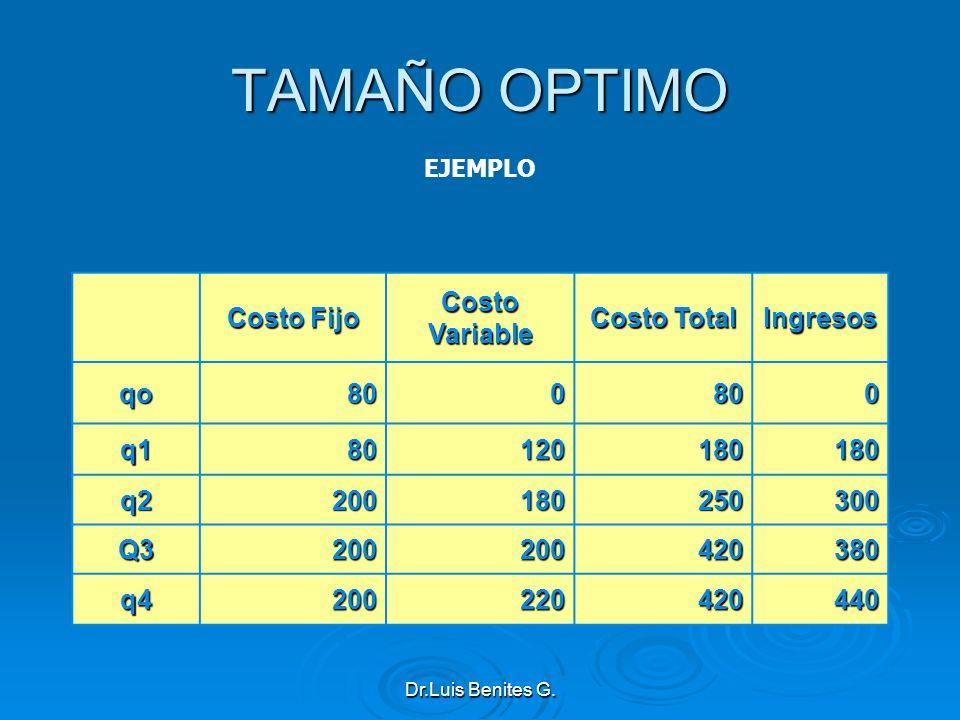 Costo Fijo Costo Variable Costo Total Ingresos qo800800 q180120180180 q2200180250300 Q3200200420380 q4200220420440 TAMAÑO OPTIMO EJEMPLO Dr.Luis Benit