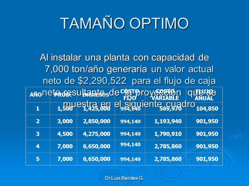 TAMAÑO OPTIMO Al instalar una planta con capacidad de 7,000 ton/año generaría un valor actual neto de $2,290,522 para el flujo de caja neto resultante